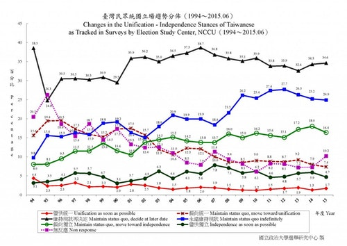 Photo Credit: The Election Study Center of National Chengchi University