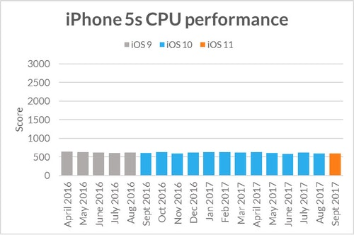 iphone5s-sling-shot-extreme-cpu-performa
