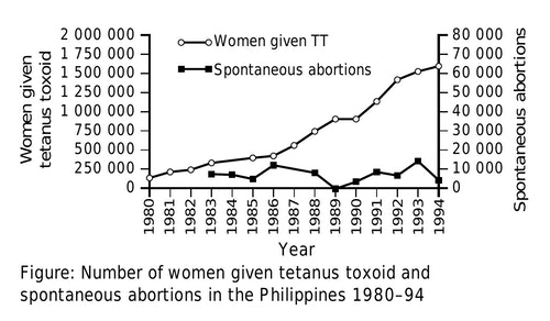 TT_spontaneous_abortions_Philippines_80-